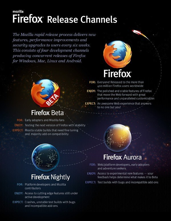 Mozila Firefox 6 released